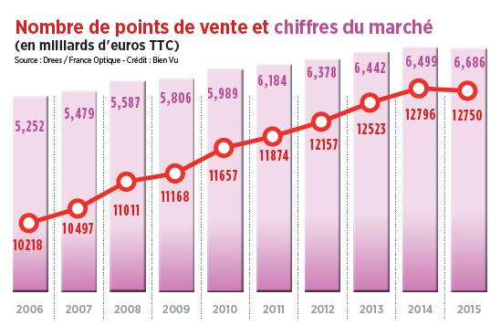March de l 39 optique 2015 acuit for Portent en francais