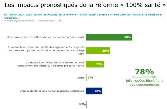 Les impacts pronostiqués de la réforme 100% Santé