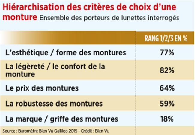 13_hierarchisation_des_criteres_de_choix_dune_monture.png