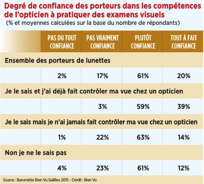 14_degre_de_confiance_des_porteurs.png
