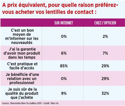 17_a_prix_equivalent_pour_quelle_raison_preferez-vous_acheter_vos_lentilles_de_contact.png