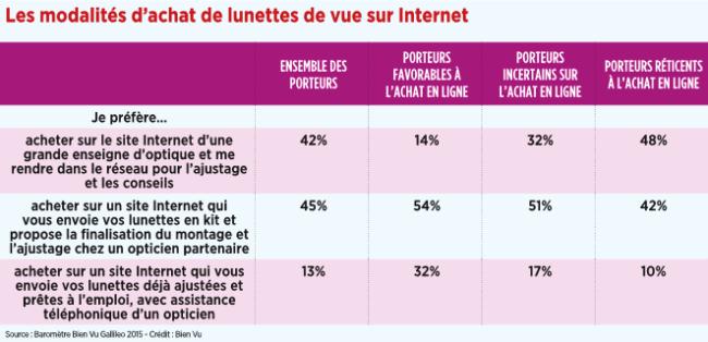 18_les_modalites_dachat_de_lunettes_de_vue_sur_internet.png