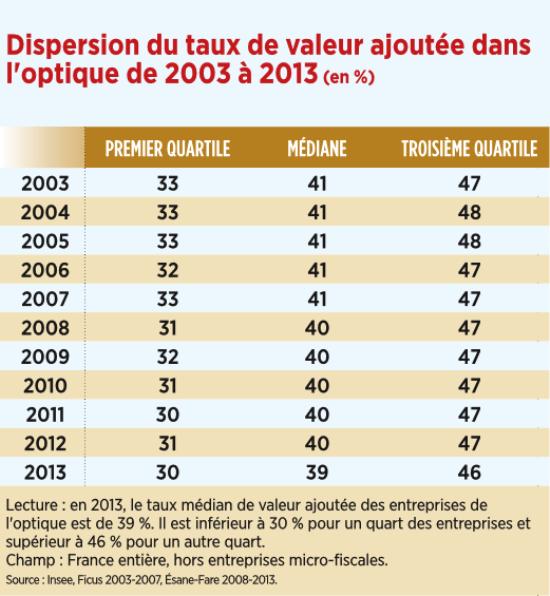 1_dispersion_du_taux_de_valeur_ajoutee_dans_loptique_de_2003_a_2013.png
