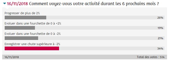 Résultats sondage optique
