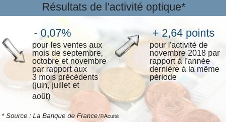 activité optique Banque de France