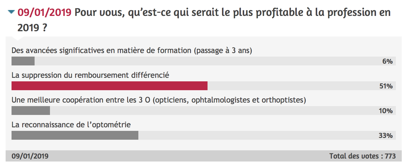 Sondage opticiens