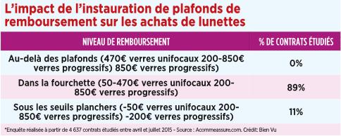 20_limpact_de_linstauration_de_plafonds_de_remboursement_sur_les_achats_de_lunettes.png