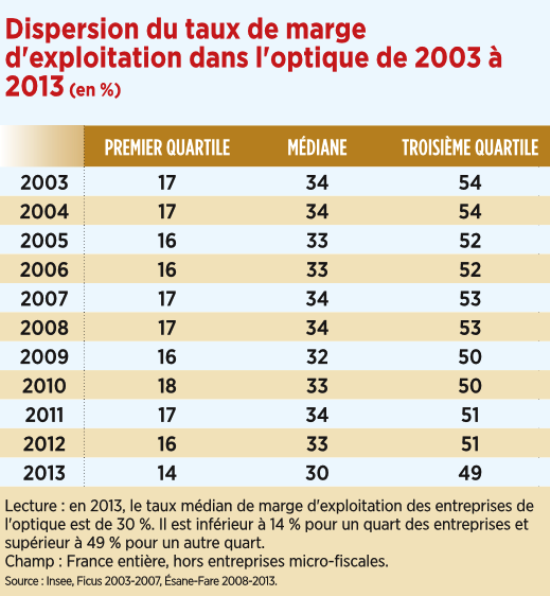 2_dispersion_du_taux_de_marge_dexploitation_dans_loptique_de_2003_a_2013.png
