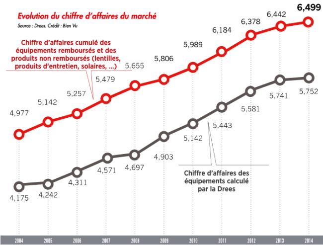 3_evolution_du_chiffre_daffaires_du_marche.png