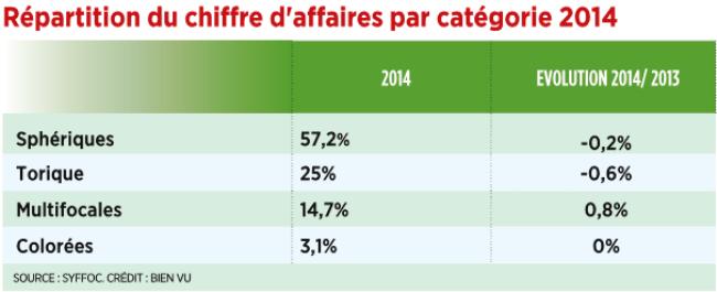 9_repartition_du_chiffre_daffaires_par_categorie_2014.png