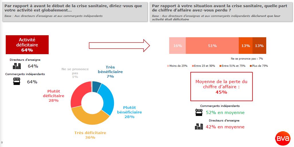 Activité et perte de CA des commerces de centres commerciaux depuis le début de la crise sanitaire © BVA Groupe