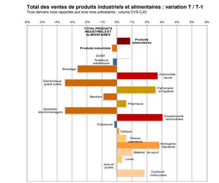 la Banque de France dévoile les résultats à fin octobre 2019