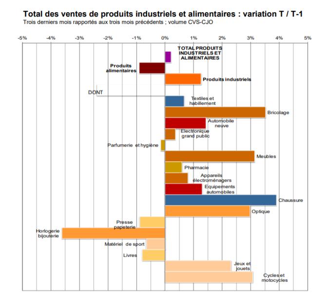 Résultats de la Banque de France à fin mars 2019