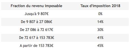 Bareme 2018 Et Taux De Prelevement 2019 De L Impot Sur Le Revenu