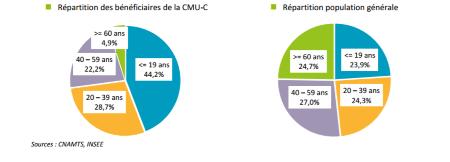Répartition des bénéficiaires de la CMU-C au régime général comparée à la  répartition de la population générale, selon l âge, métropole et Dom, fin  2015 213331cf6257