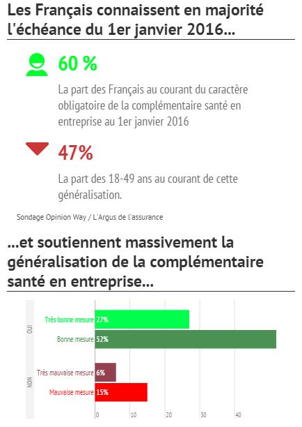 complementaire_sante_entreprise_sondage.png
