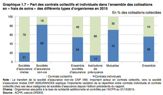 contrat_collectif_vs_individuel_2015.png