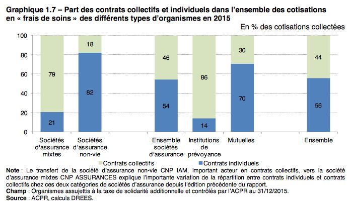 contrat_collectif_vs_individuel_2015.png