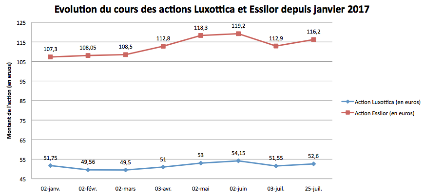 cours_actions_luxo_essilor_2017.png