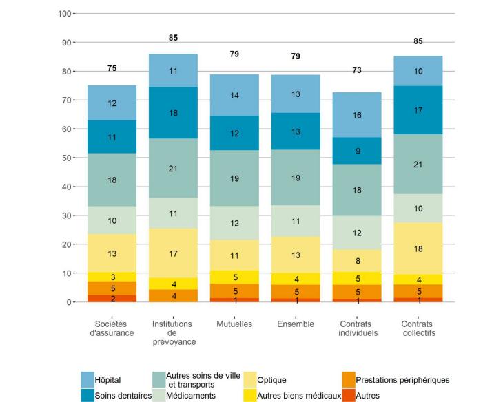 Prestations par postes de soins en 2018 (En % des cotisations)