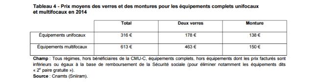 427bce1054 Premier rapport de l'Observatoire des prix et de la prise en charge ...