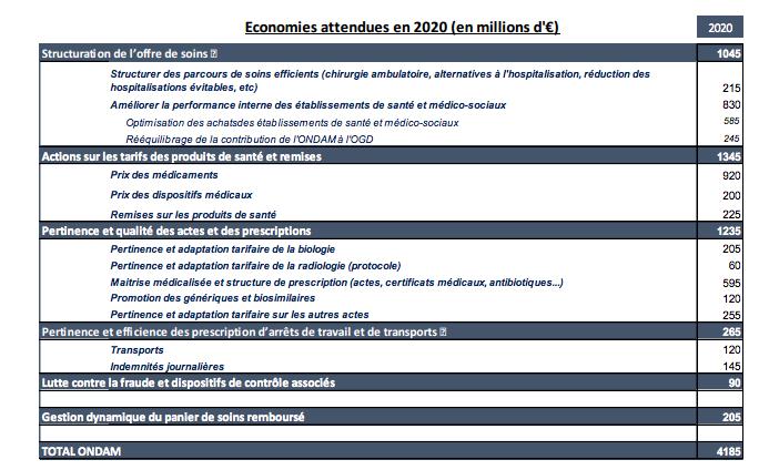 economie_a_realiser_en_2020.png
