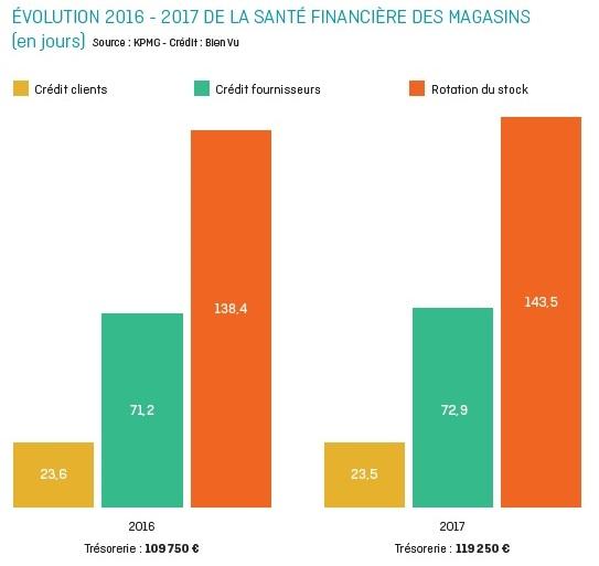 evolution_sante_financiere_des_magasins.jpg