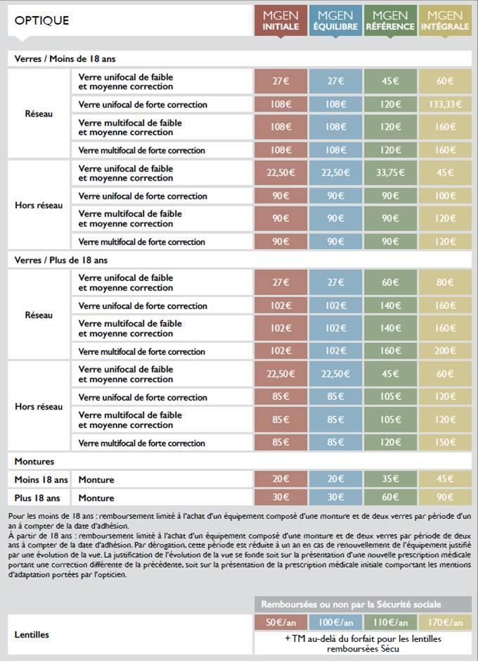 Nouvelles garanties optiques pour les adhérents MGEN   Acuité f8809d9f7f37