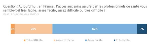 graph_acces_soins.png