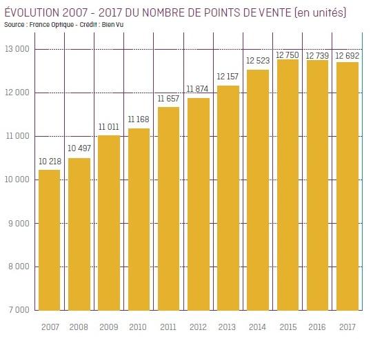 graph_evolution_du_nombre_de_point_de_vente.jpg