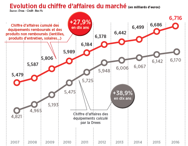 d47777889bf73 Les 12 739 points de vente en France comptabilisent un chiffre d affaires  de 6