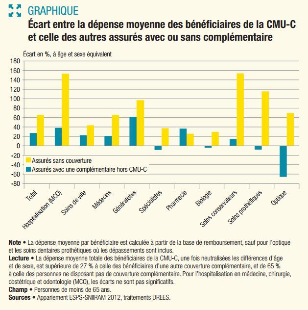 c2b1d4984581d Les dépenses en optique limitées par la CMU-C