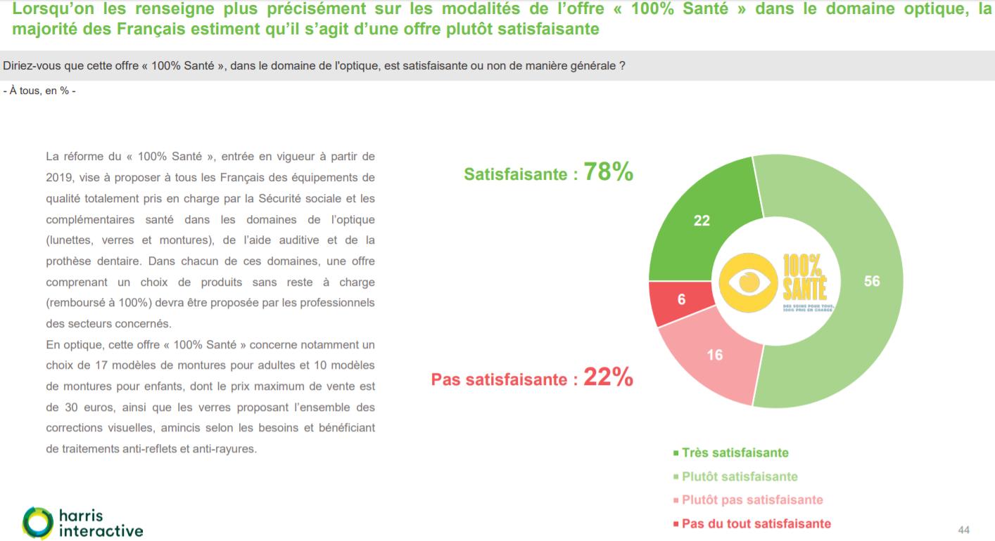 100%Santé : seuls 22% des consommateurs déclarent l'offre peu satisfaisante