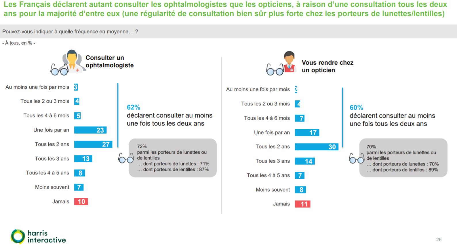 Les Français déclarent autant consulter les ophtalmologistes que les opticiens, à raison d'une consultation tous les deux ans pour la majorité d'entre eux