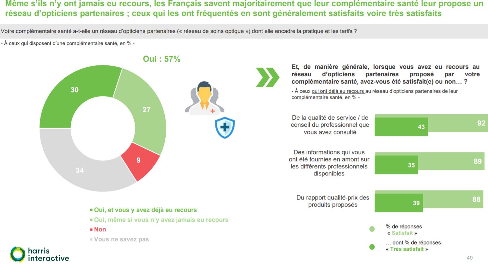 Réseaux de soins : Qu'en pensent les Français ?