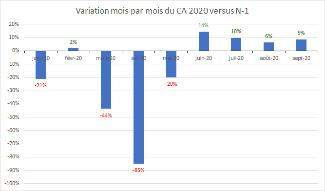 Évolution CA opticiens
