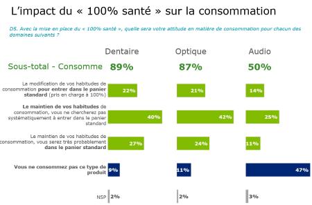 Impact du 100% Santé sur la consommation.png