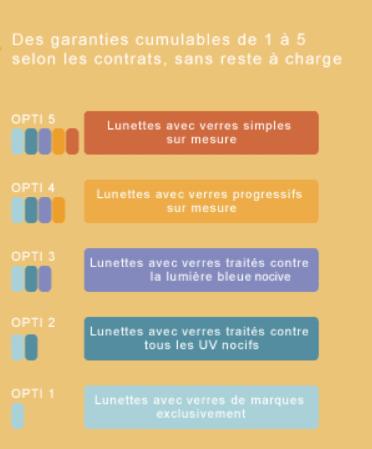 5 offres Opti sans reste à charge-Itelis