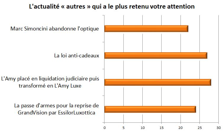 lactualite_autres_qui_a_le_plus_retenu_votre_attention.png