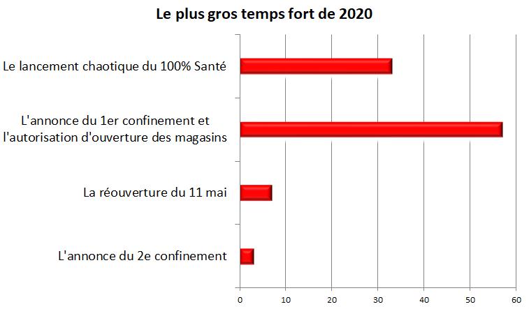 le_plus_gros_temps_fort_de_2020.png