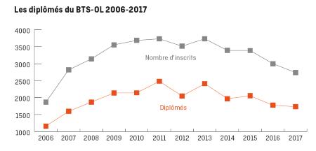 lesdiplomesbts2006-2017.png