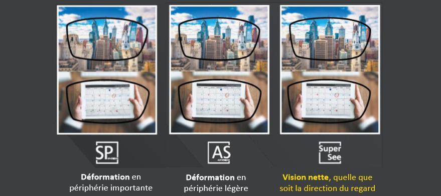 SuperSee offre une vision précise des détails de loin comme de près