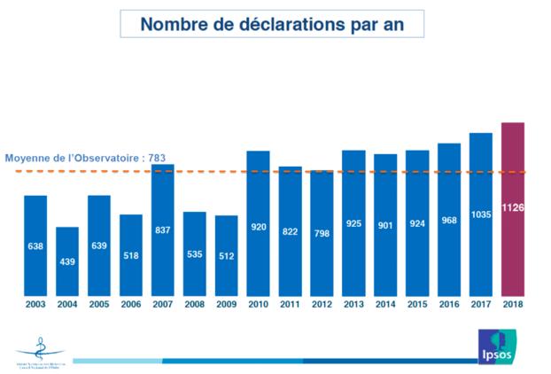 Nombre de déclarations par an.png
