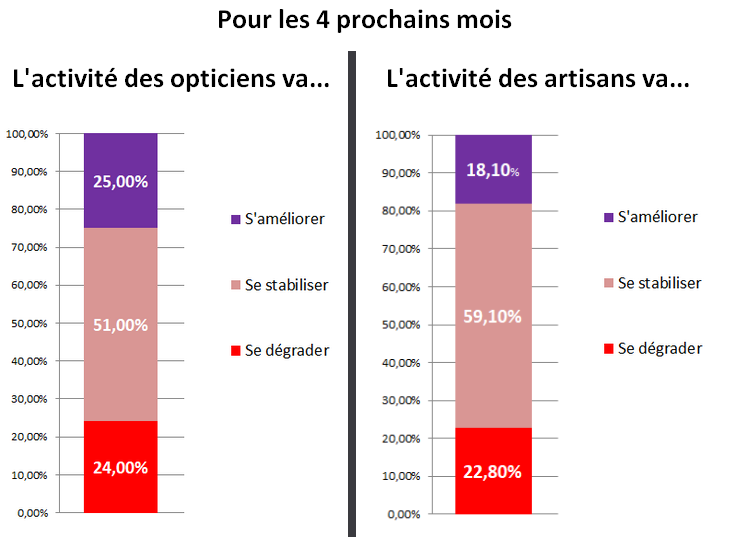 Prévision activité des opticiens et des artisans