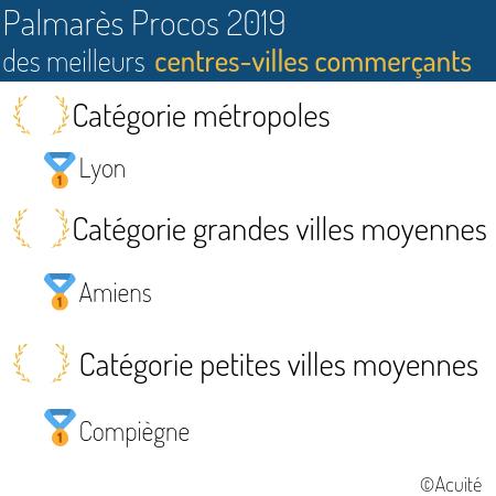 palmares_procos_2019_des_centres-villes_commercants_1.png