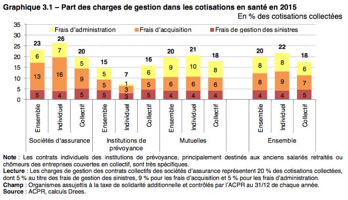 part_des_charges_de_gestion_dans_les_cotisations_en_sante_en_2015.png