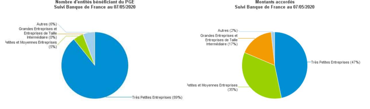 Suivi Banque de France des entités bénéficiant du PGE