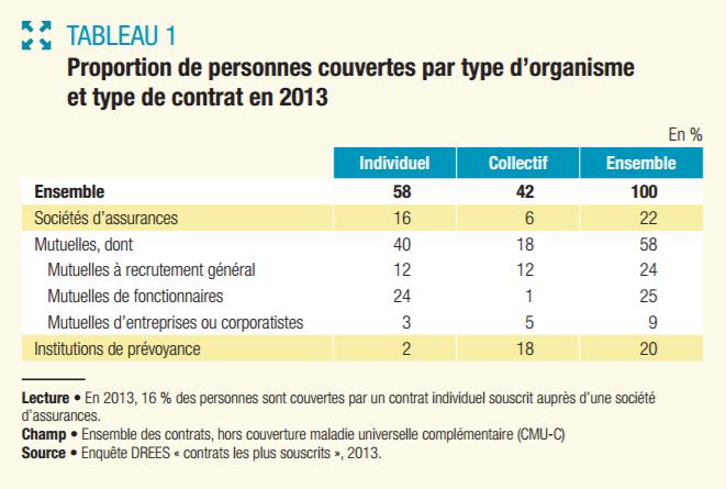 proportion_de_personnes_couvertes_par_type_dorganisme_fev_2017.png