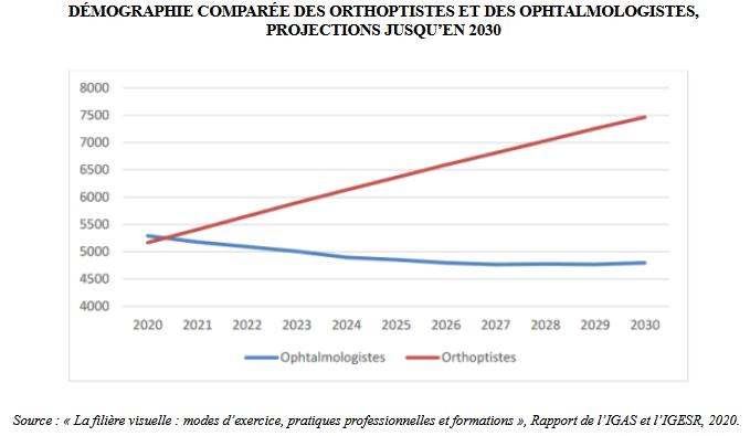 Orthoptistes et opthalmologistes