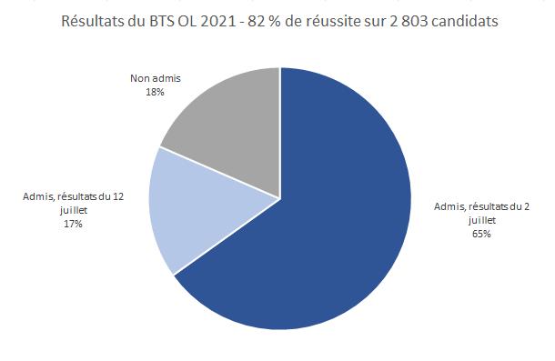 Les résultats du BTS OL 2021